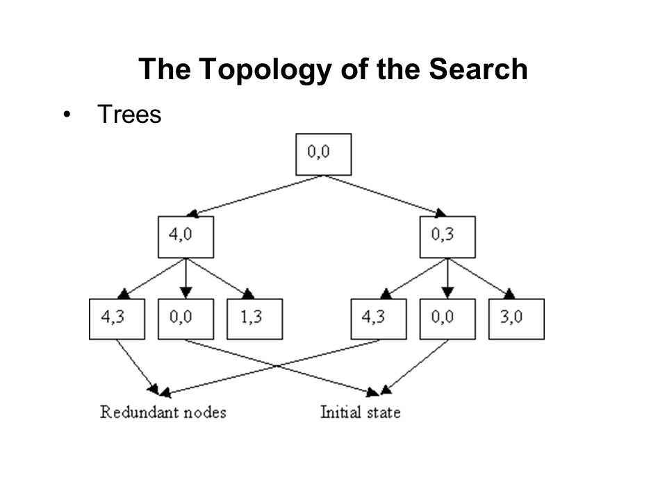 Trees The Topology of the Search
