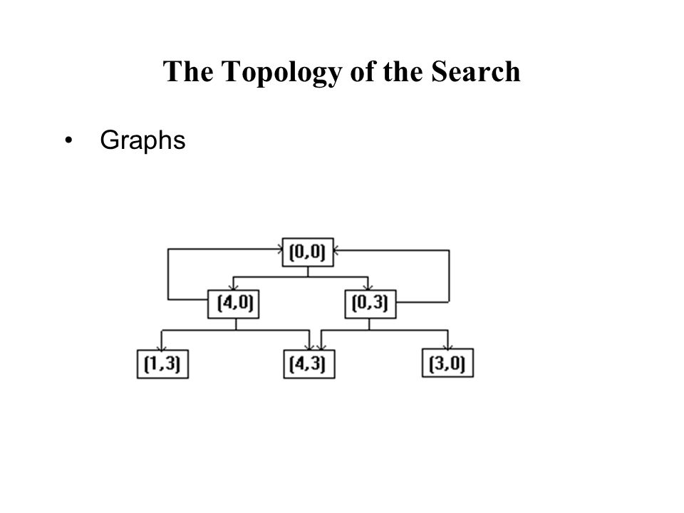Graphs The Topology of the Search