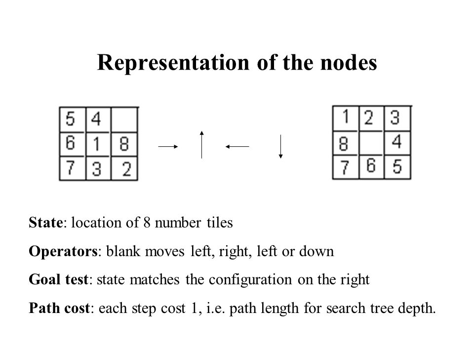 Representation of the nodes State: location of 8 number tiles Operators: blank moves left, right, left or down Goal test: state matches the configuration on the right Path cost: each step cost 1, i.e.