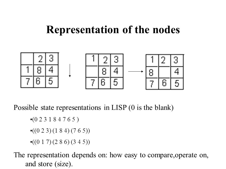 Representation of the nodes Possible state representations in LISP (0 is the blank) (0 2 3 1 8 4 7 6 5 ) ((0 2 3) (1 8 4) (7 6 5)) ((0 1 7) (2 8 6) (3