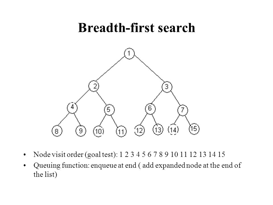 Breadth-first search Node visit order (goal test): 1 2 3 4 5 6 7 8 9 10 11 12 13 14 15 Queuing function: enqueue at end ( add expanded node at the end of the list)