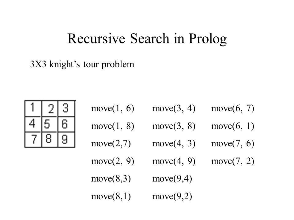 Recursive Search in Prolog move(1, 6) move(3, 4) move(6, 7) move(1, 8) move(3, 8) move(6, 1) move(2,7) move(4, 3) move(7, 6) move(2, 9) move(4, 9) move(7, 2) move(8,3) move(9,4) move(8,1) move(9,2) 3X3 knight's tour problem