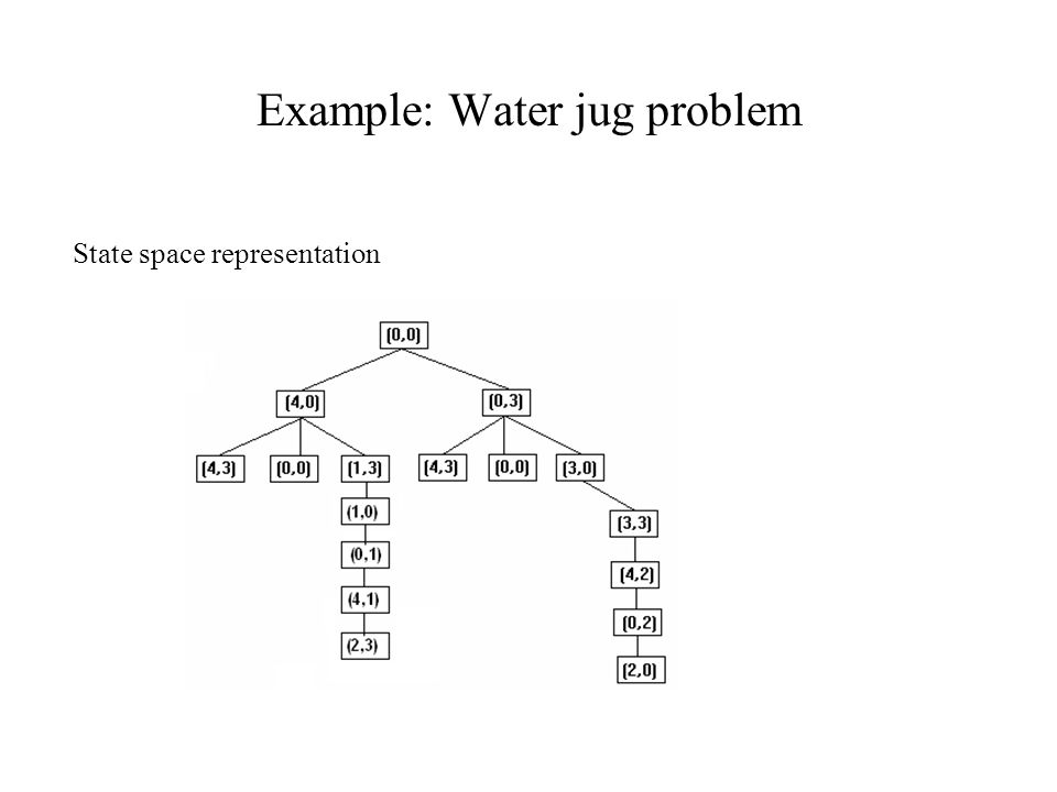 Example: Water jug problem State space representation