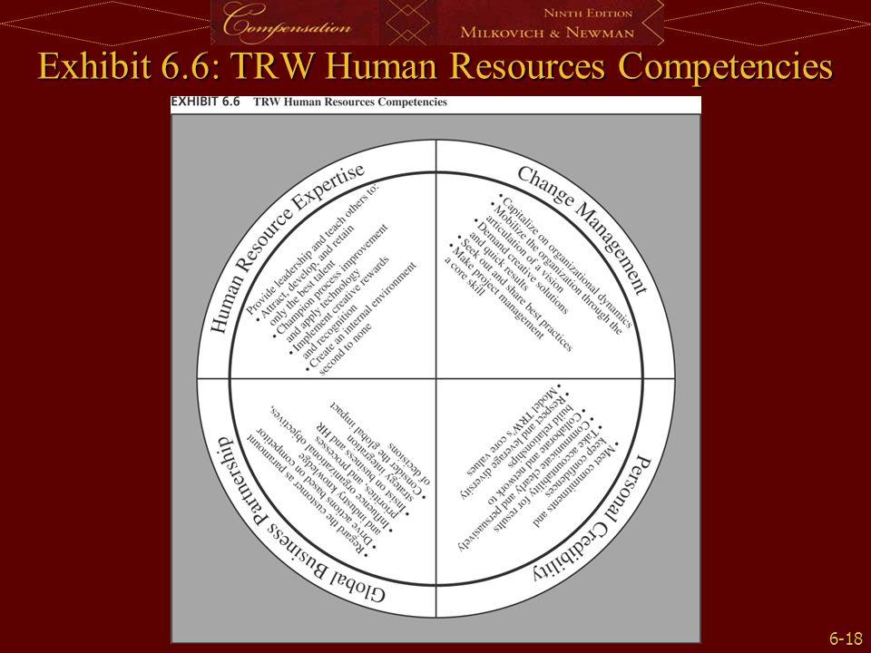 6-18 Exhibit 6.6: TRW Human Resources Competencies