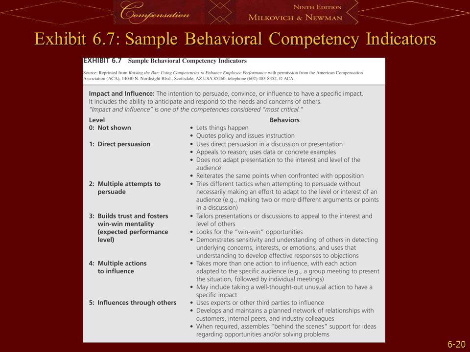 6-20 Exhibit 6.7: Sample Behavioral Competency Indicators