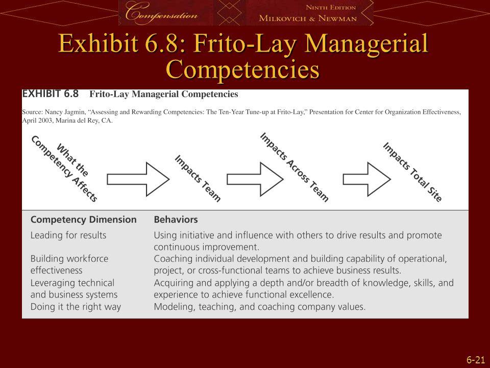 6-21 Exhibit 6.8: Frito-Lay Managerial Competencies