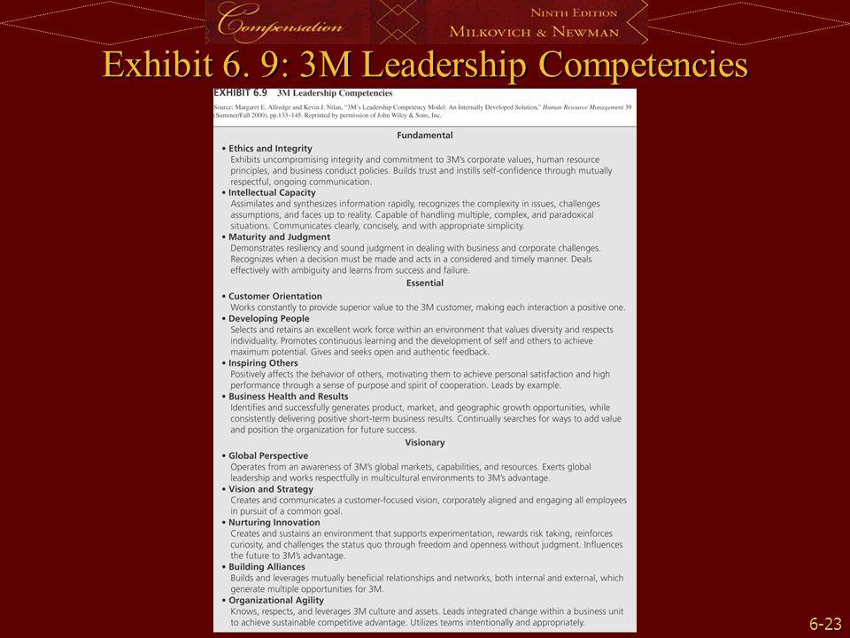 6-23 Exhibit 6. 9: 3M Leadership Competencies