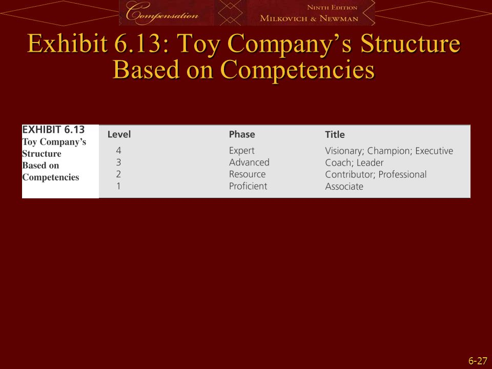 6-27 Exhibit 6.13: Toy Company's Structure Based on Competencies