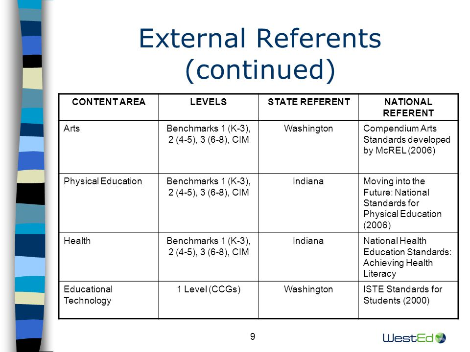 20 Standards Evaluation Studies (continued) Alignment to External Referents (continued) Oregon's educational technology standards generally aligned to the Washington and NETS standards in terms of overall content order/sequence, depth of content and breadth of content.