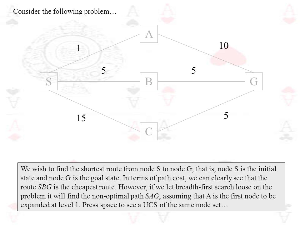 Consider the following problem… B C SG A 15 1 10 5 55 We wish to find the shortest route from node S to node G; that is, node S is the initial state a
