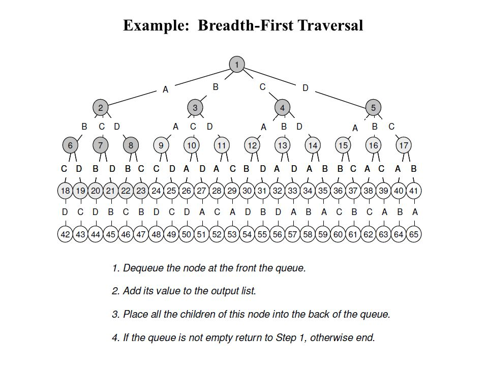 Example: Breadth-First Traversal