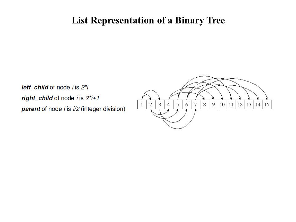 List Representation of a Binary Tree