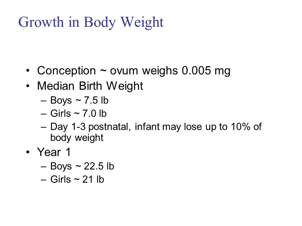 Growth in Body Weight Conception ~ ovum weighs 0.005 mg Median Birth Weight –Boys ~ 7.5 lb –Girls ~ 7.0 lb –Day 1-3 postnatal, infant may lose up to 10% of body weight Year 1 –Boys ~ 22.5 lb –Girls ~ 21 lb