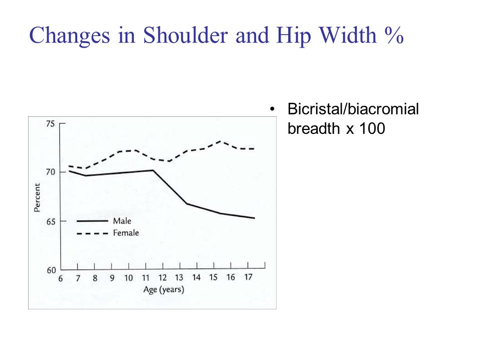Changes in Shoulder and Hip Width % Bicristal/biacromial breadth x 100
