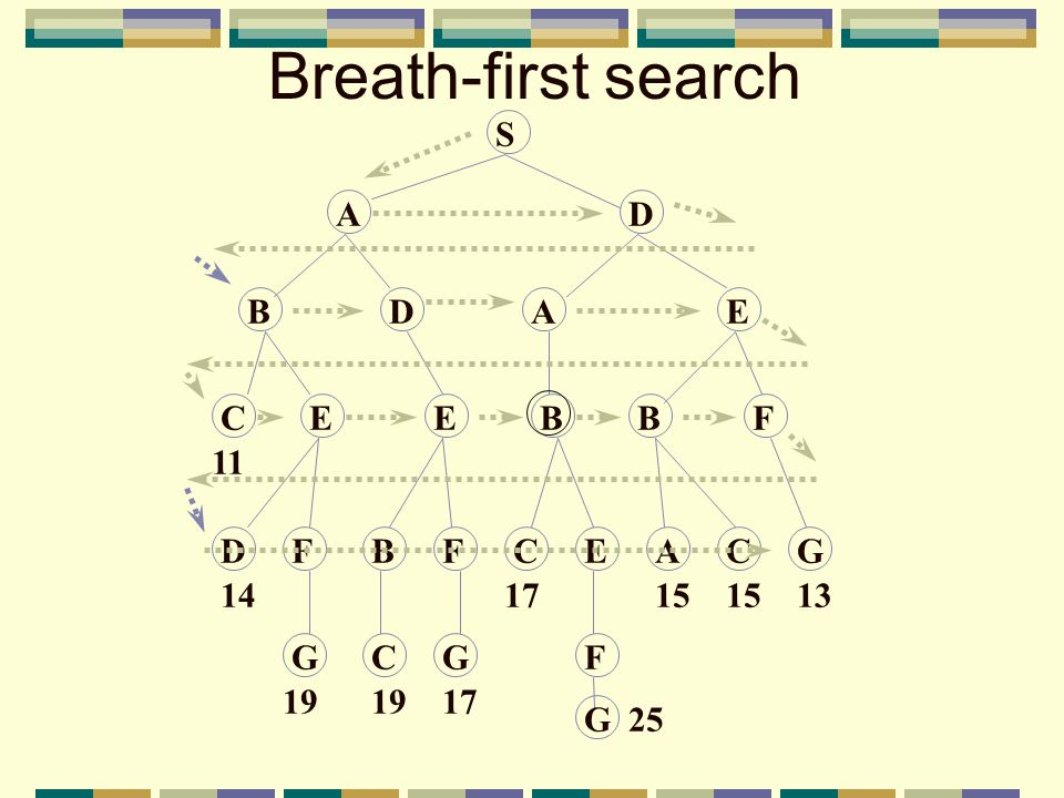 Breath-first search S AD BDAE CEEBBF DFBFCEACG GCGF 14 19 17 15 13 G25 11