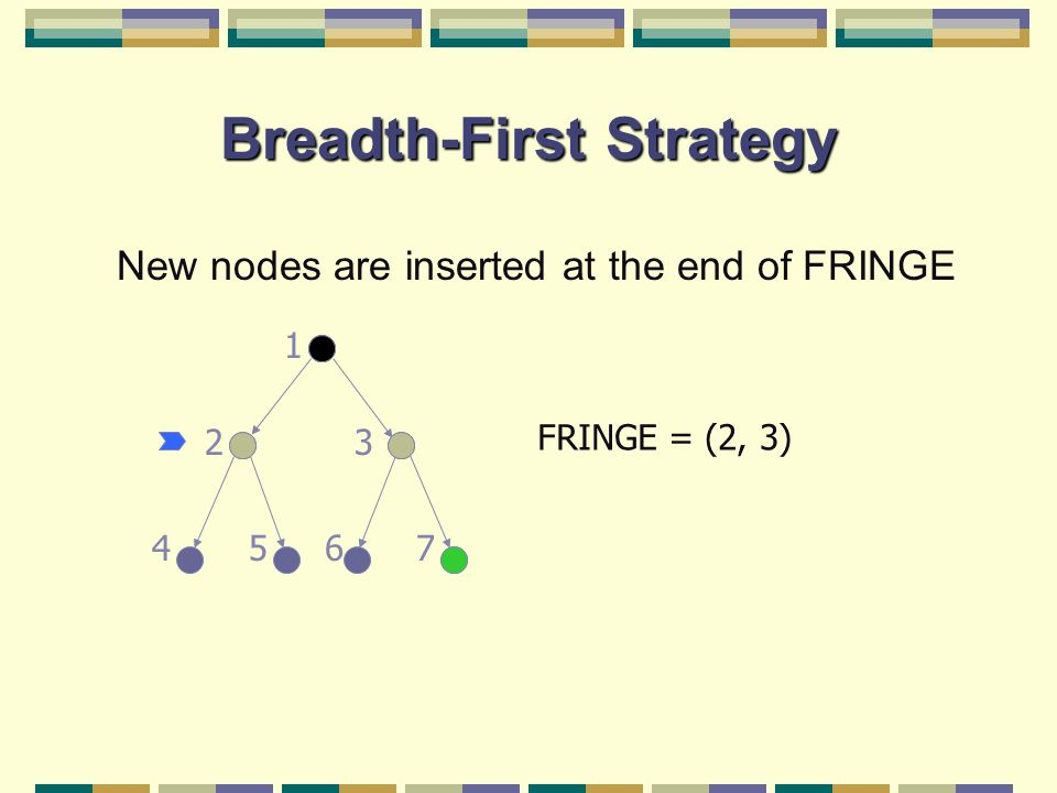 Breadth-First Strategy New nodes are inserted at the end of FRINGE FRINGE = (2, 3) 23 45 1 67