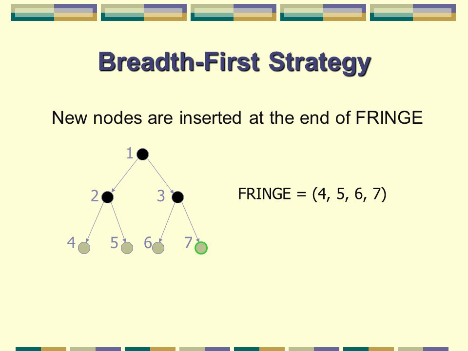 Breadth-First Strategy New nodes are inserted at the end of FRINGE FRINGE = (4, 5, 6, 7) 23 45 1 67