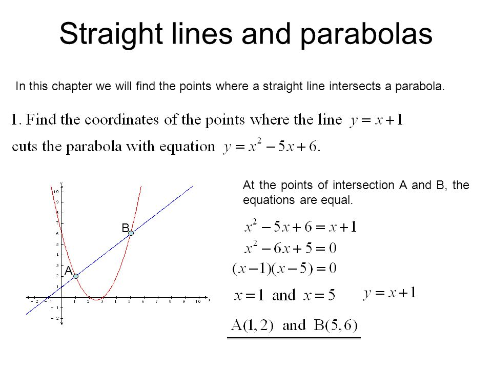 Straight lines and parabolas In this chapter we will find the points where a straight line intersects a parabola.