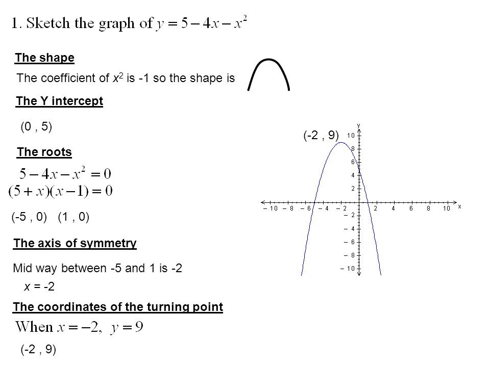 The shape The coefficient of x 2 is -1 so the shape is The Y intercept (0, 5) The roots (-5, 0) (1, 0) The axis of symmetry Mid way between -5 and 1 is -2 x = -2 The coordinates of the turning point (-2, 9)