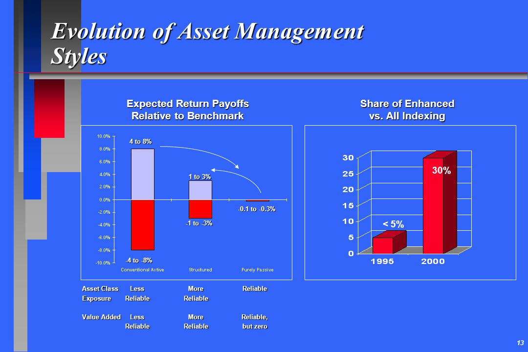 13 Evolution of Asset Management Styles Expected Return Payoffs Relative to Benchmark Asset Class LessMoreReliable ExposureReliableReliable Value Adde