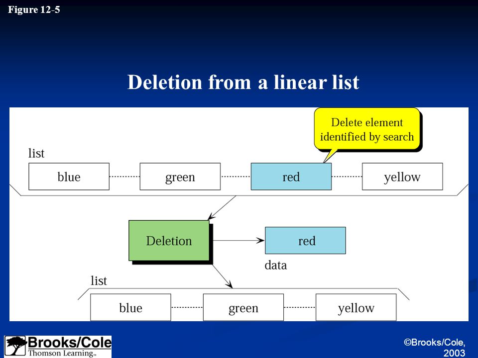 ©Brooks/Cole, 2003 Figure 12-5 Deletion from a linear list