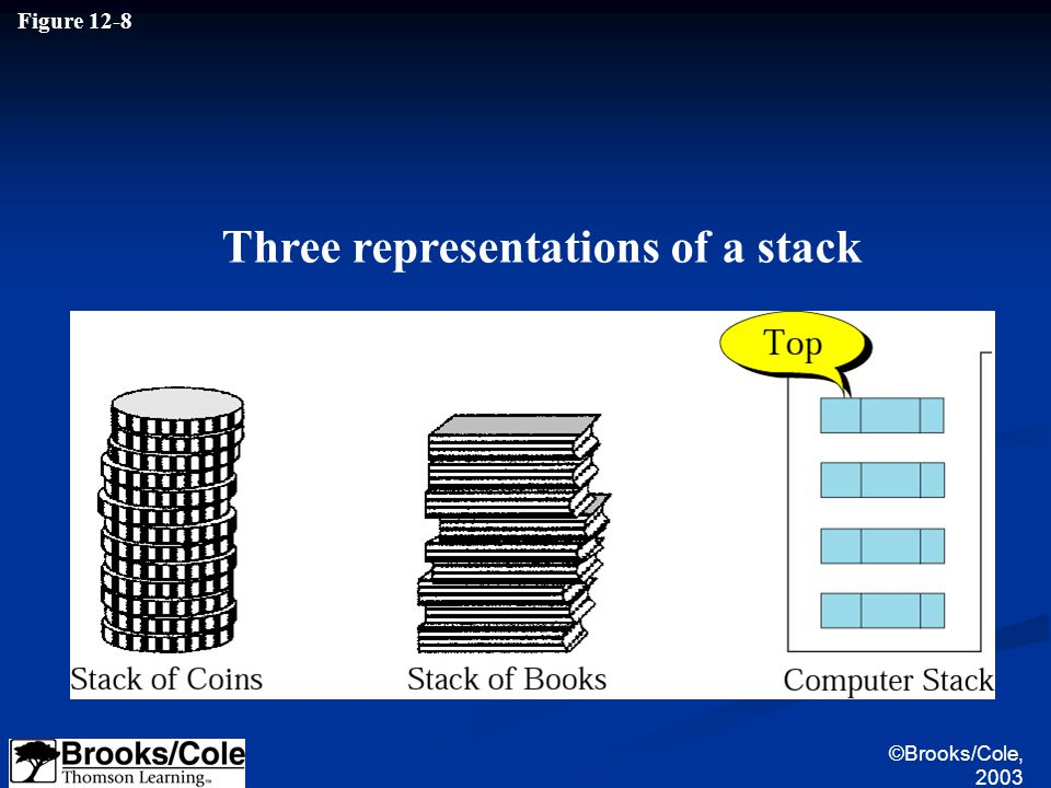 Figure 12-8 Three representations of a stack