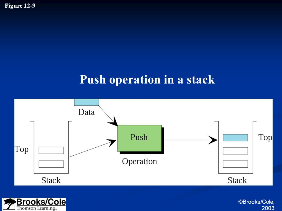©Brooks/Cole, 2003 Figure 12-9 Push operation in a stack
