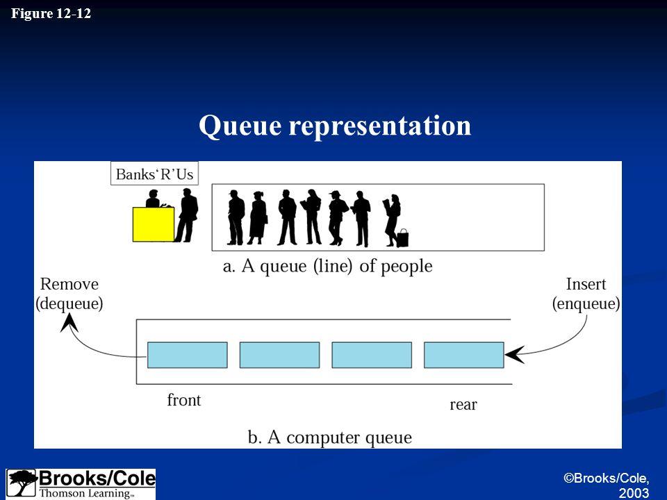 Figure 12-12 Queue representation