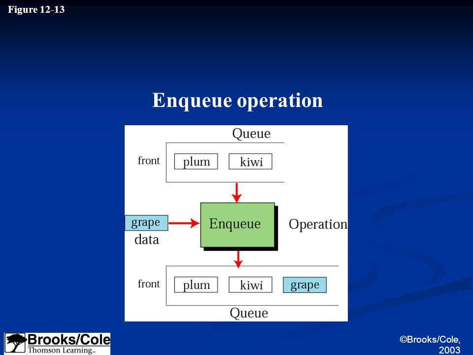 ©Brooks/Cole, 2003 Figure 12-13 Enqueue operation
