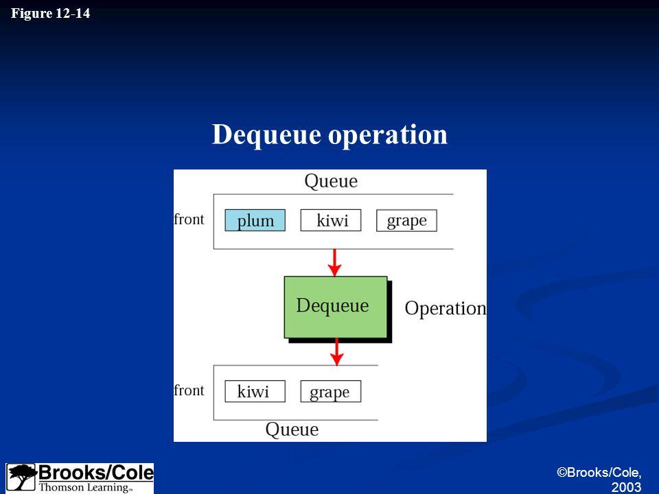 ©Brooks/Cole, 2003 Figure 12-14 Dequeue operation