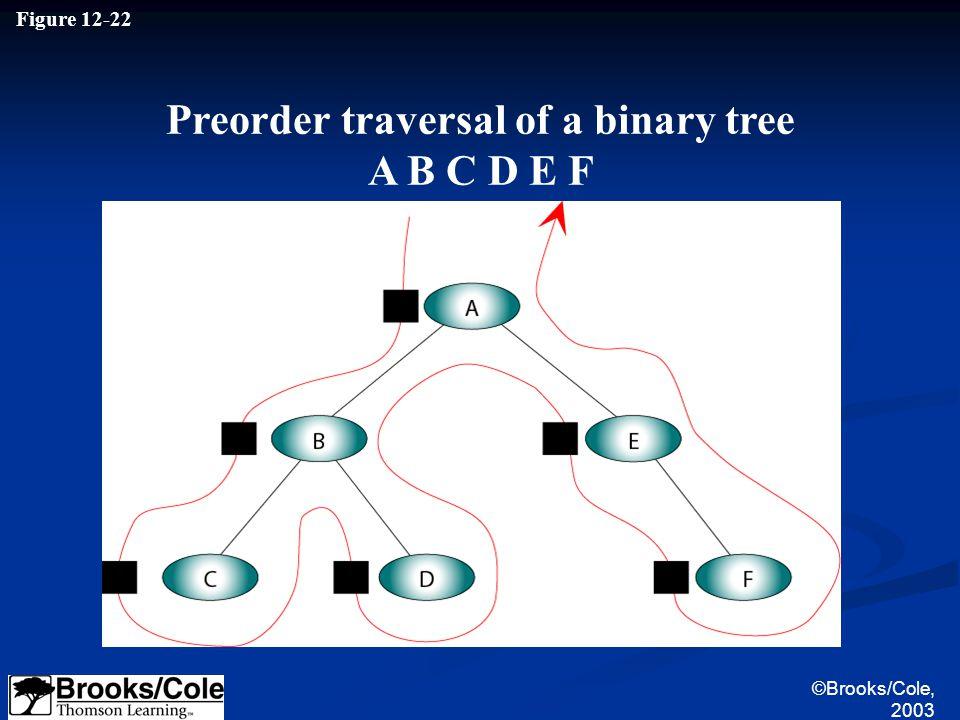 ©Brooks/Cole, 2003 Figure 12-22 Preorder traversal of a binary tree A B C D E F