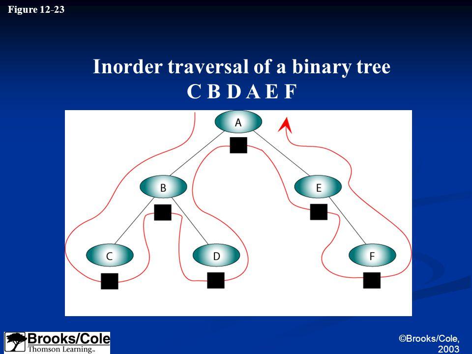 ©Brooks/Cole, 2003 Figure 12-23 Inorder traversal of a binary tree C B D A E F