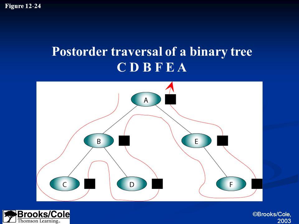 ©Brooks/Cole, 2003 Figure 12-24 Postorder traversal of a binary tree C D B F E A