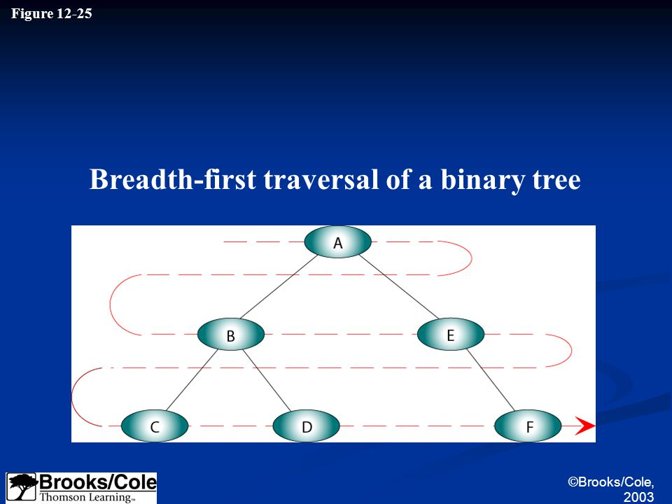 ©Brooks/Cole, 2003 Figure 12-25 Breadth-first traversal of a binary tree