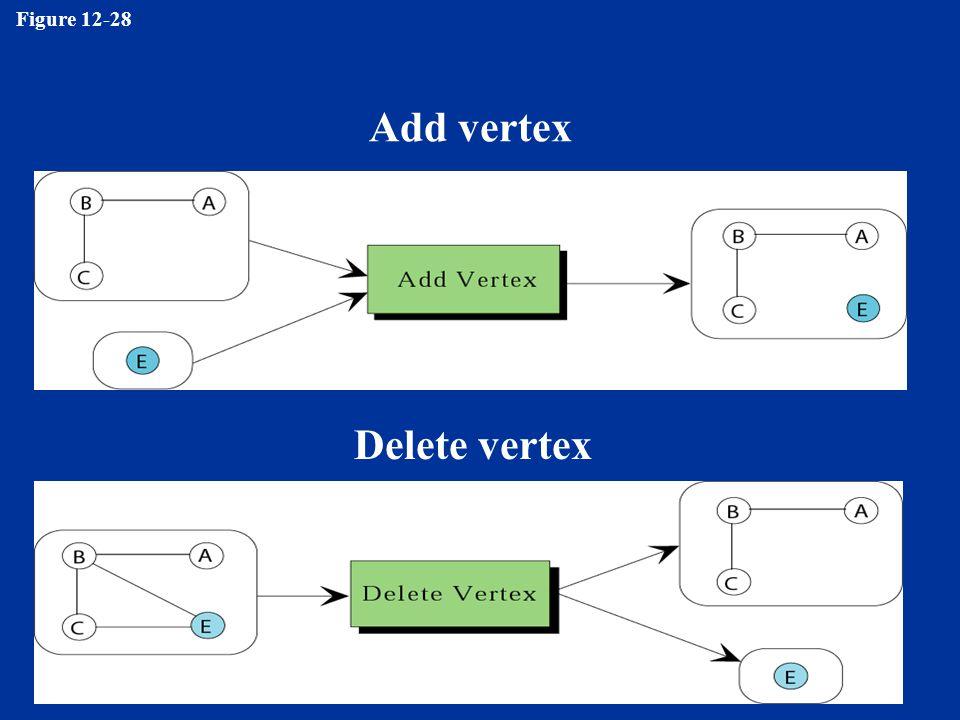 Figure 12-28 Add vertex Delete vertex