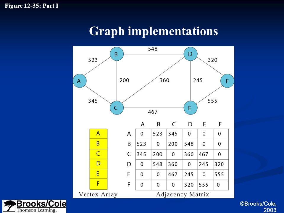 ©Brooks/Cole, 2003 Figure 12-35: Part I Graph implementations