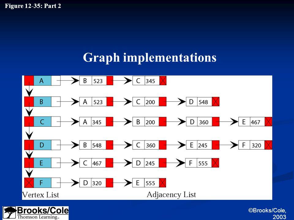 ©Brooks/Cole, 2003 Figure 12-35: Part 2 Graph implementations