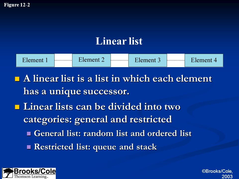 Figure 12-2 Linear list A linear list is a list in which each element has a unique successor.