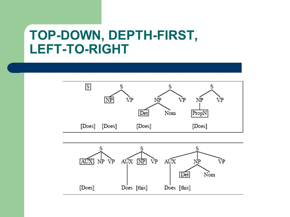 TOP-DOWN, DEPTH-FIRST, LEFT-TO-RIGHT