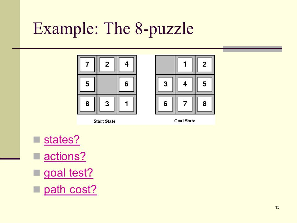 15 Example: The 8-puzzle states actions goal test path cost