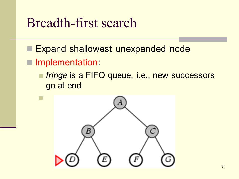 CS 3243 - Blind Search31 Breadth-first search Expand shallowest unexpanded node Implementation: fringe is a FIFO queue, i.e., new successors go at end