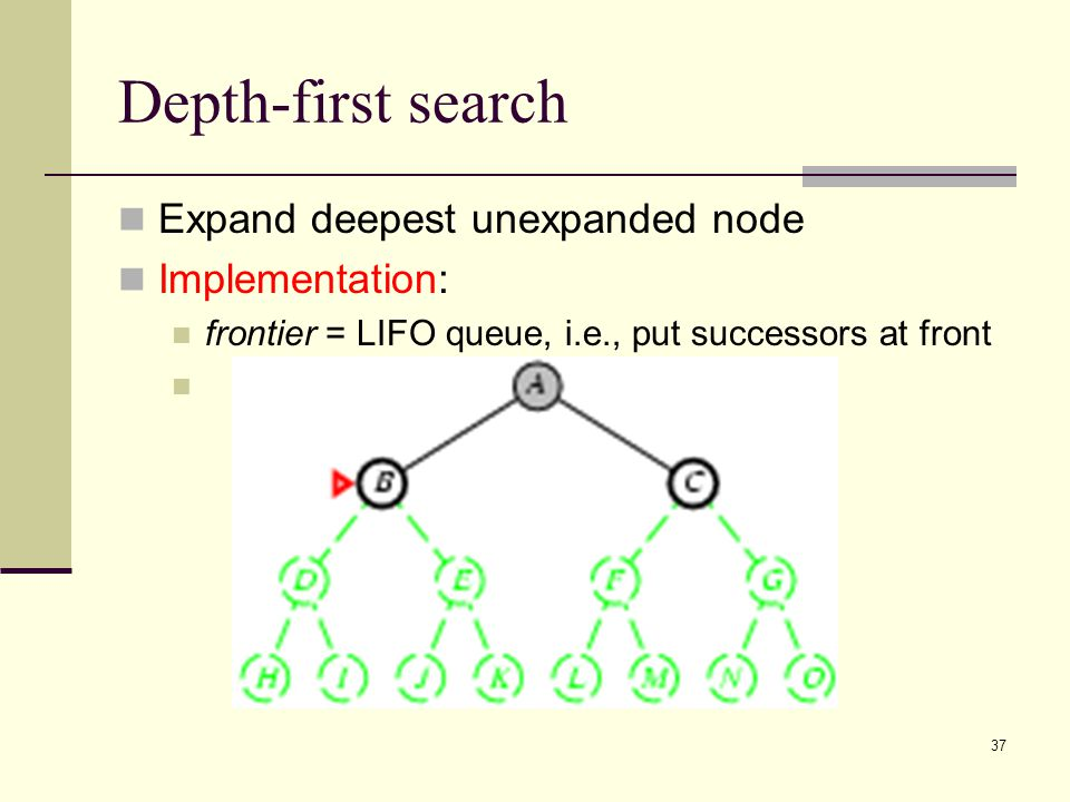 37 Depth-first search Expand deepest unexpanded node Implementation: frontier = LIFO queue, i.e., put successors at front