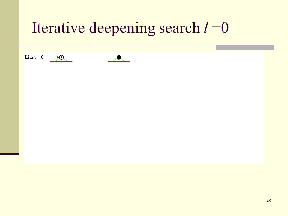 48 Iterative deepening search l =0