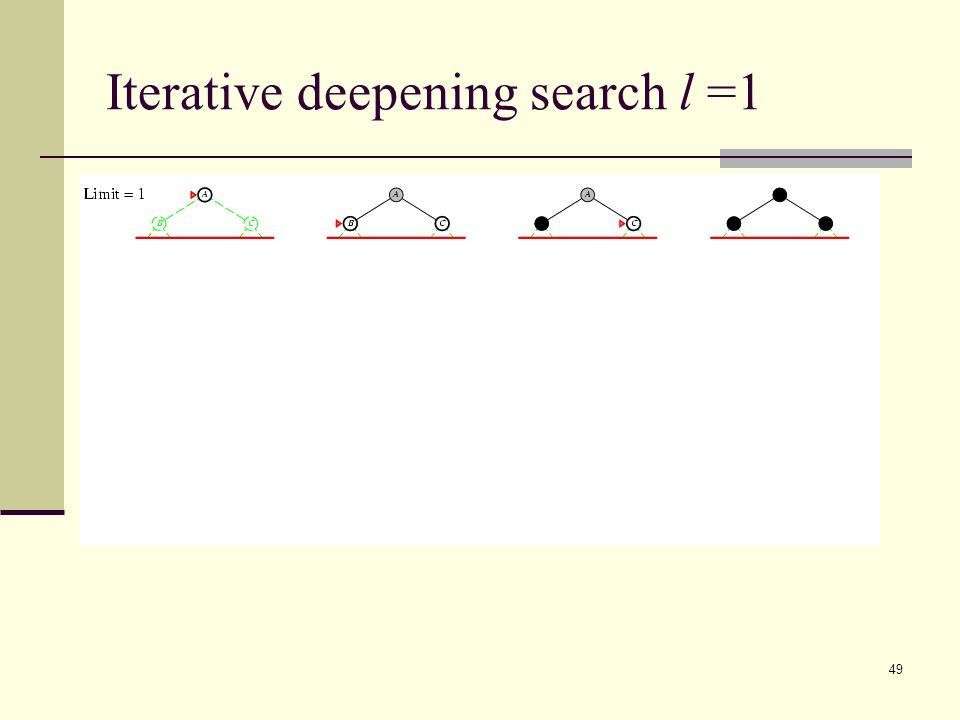 49 Iterative deepening search l =1