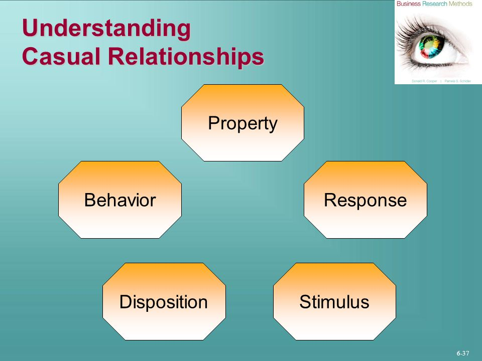 6-38 Asymmetrical Casual Relationships Stimulus-Response Disposition-Behavior Property- Behavior Property- Disposition