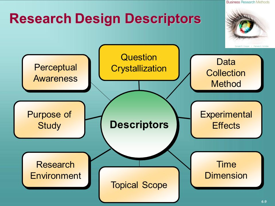 6-10 Degree of Question Crystallization Exploratory Study Loose structure Expand understanding Provide insight Develop hypotheses Formal Study Precise procedures Begins with hypotheses Answers research questions