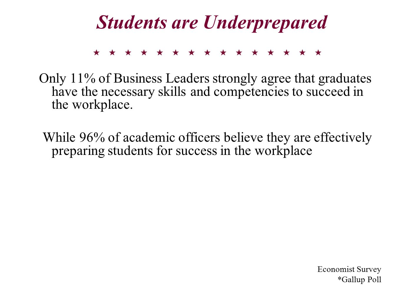 Students are Underprepared Only 11% of Business Leaders strongly agree that graduates have the necessary skills and competencies to succeed in the workplace.
