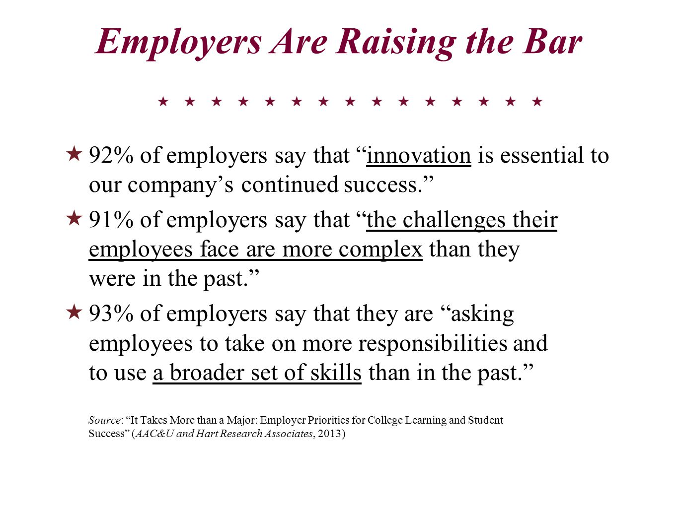 Employers Are Raising the Bar  92% of employers say that innovation is essential to our company's continued success.  91% of employers say that the challenges their employees face are more complex than they were in the past.  93% of employers say that they are asking employees to take on more responsibilities and to use a broader set of skills than in the past. Source: It Takes More than a Major: Employer Priorities for College Learning and Student Success (AAC&U and Hart Research Associates, 2013)