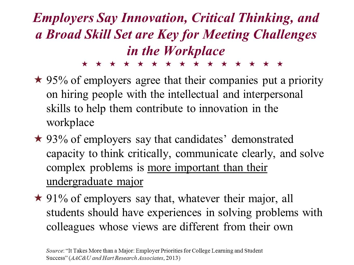 Employers Say Innovation, Critical Thinking, and a Broad Skill Set are Key for Meeting Challenges in the Workplace  95% of employers agree that their