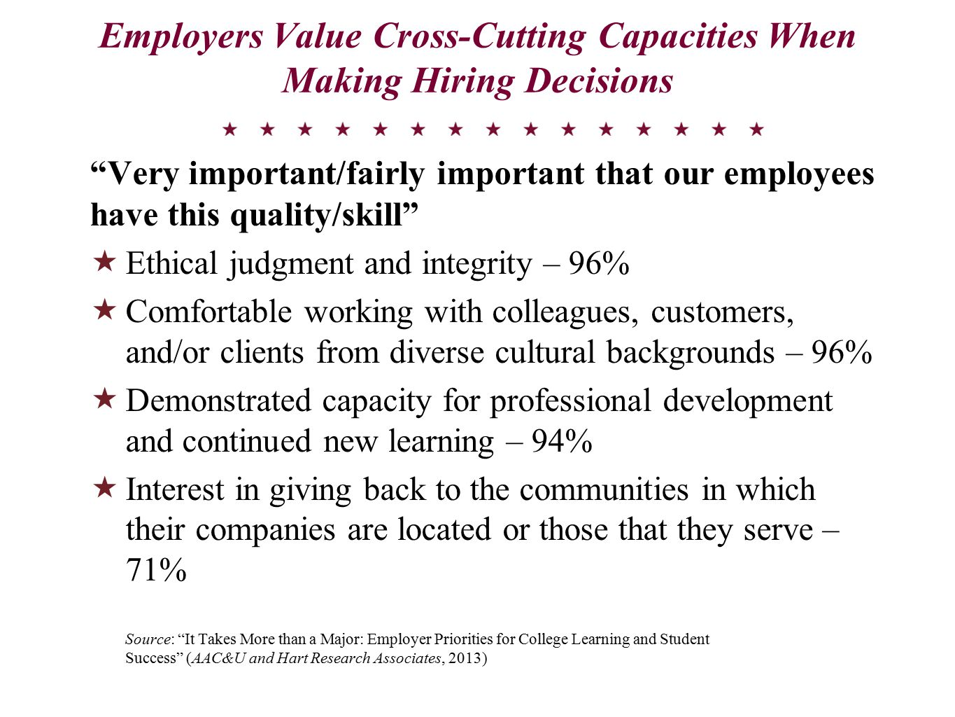 Employers Value Cross-Cutting Capacities When Making Hiring Decisions Very important/fairly important that our employees have this quality/skill  Ethical judgment and integrity – 96%  Comfortable working with colleagues, customers, and/or clients from diverse cultural backgrounds – 96%  Demonstrated capacity for professional development and continued new learning – 94%  Interest in giving back to the communities in which their companies are located or those that they serve – 71% Source: It Takes More than a Major: Employer Priorities for College Learning and Student Success (AAC&U and Hart Research Associates, 2013)